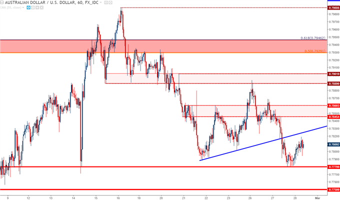 audusd hourly chart