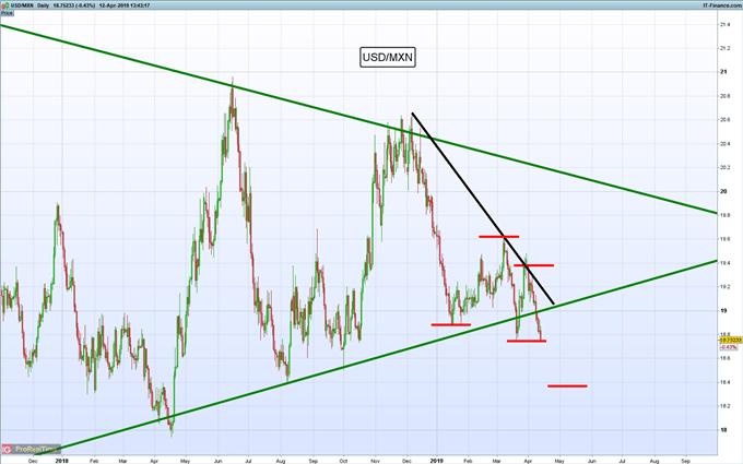 Gráficos de mayor relevancia para la siguiente semana: USD/MXN, bitcoin, oro y más...