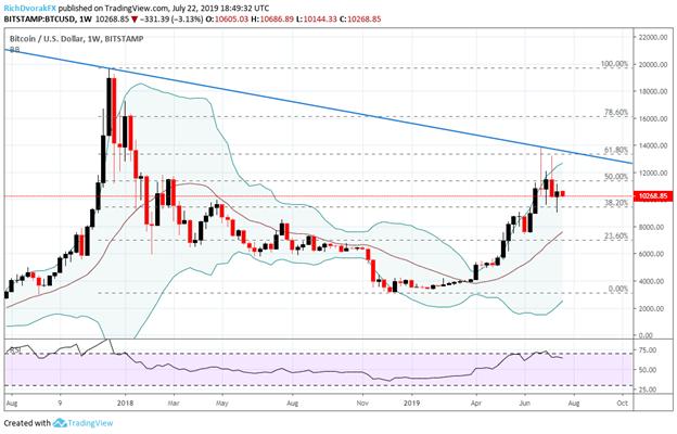 Bitcoin price chart BTC Technical Analysis