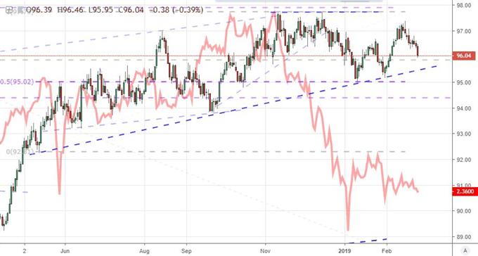 Dow Jones Trade War Momentum Ebbs, Dollar Sinks on Powell, Pound Surges Amid Brexit Talk