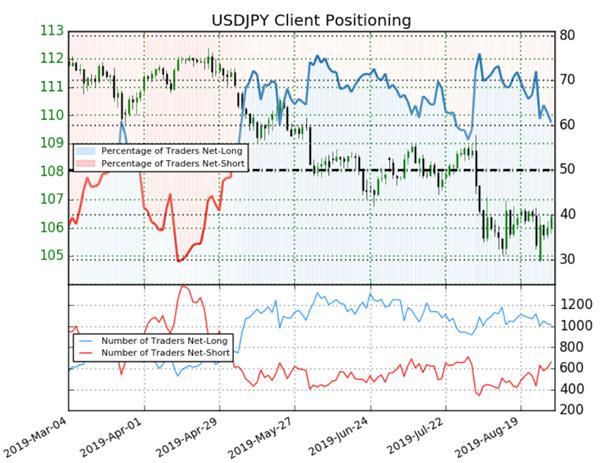 USD/JPY : l'indicateur Sentiment donne un signal contrarien haussier