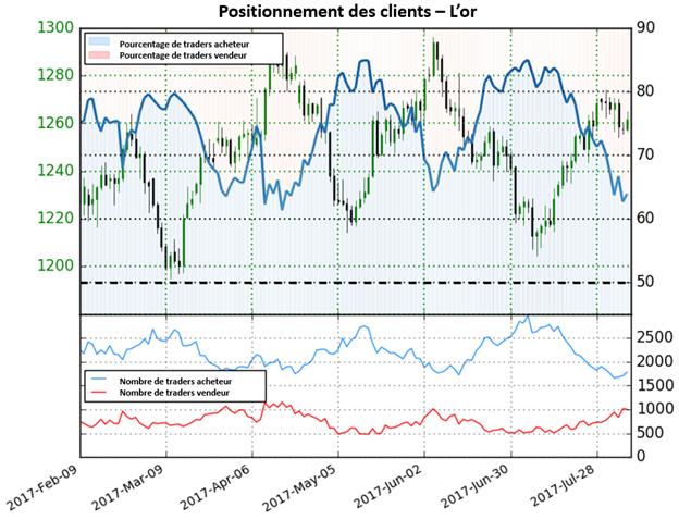Les positions vendeuses ont augmenté de 31,9%, mais ne suffisent pas pour fournir un signal clair sur l'once d'or