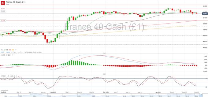 CAC 40 Under Pressure as France Struggles to Contain the Virus