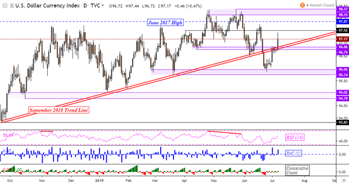 US Dollar Back Above 2018 Rising Support on NFPs, Yen May Gain