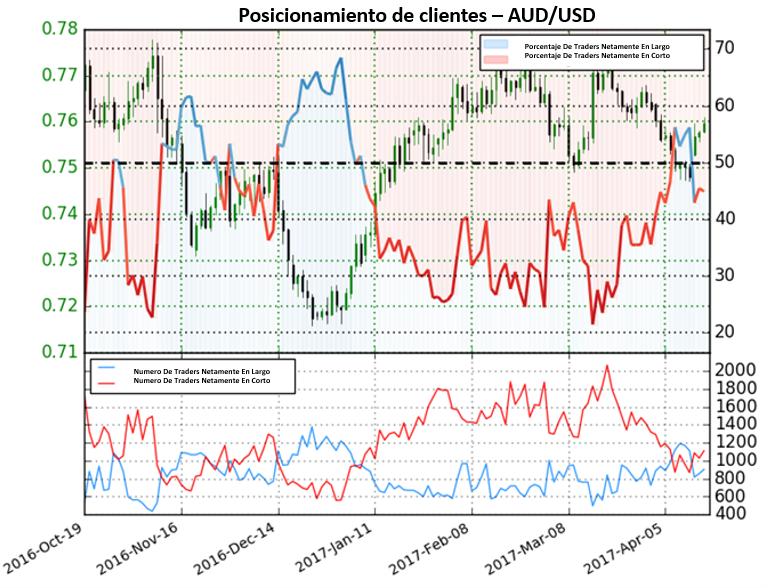 Dolar Australiano probablemente alcance nuevos niveles al alza
