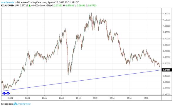 USDAUD pierde su correlación positiva con el oro