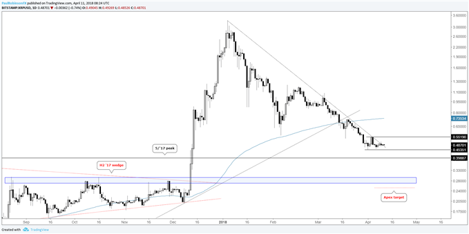 XRP/USD daily chart with price levels, apex target