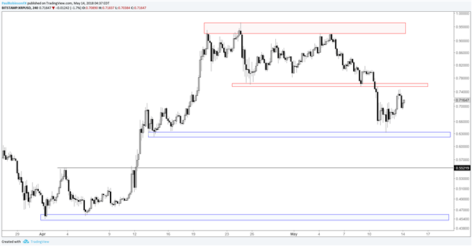 XRPUSD 4hr chart with price levels