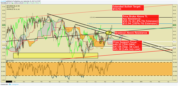 Crude Oil Price Extends Higher After Breaking Above Resistance