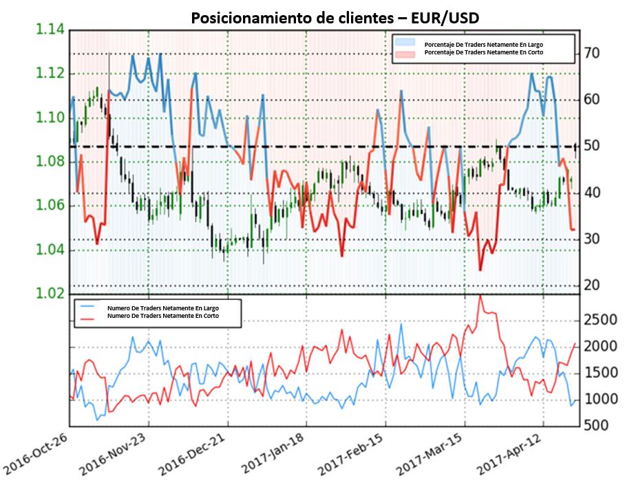 Pronóstico para el Euro a continuar al alza en cambio de sentimiento