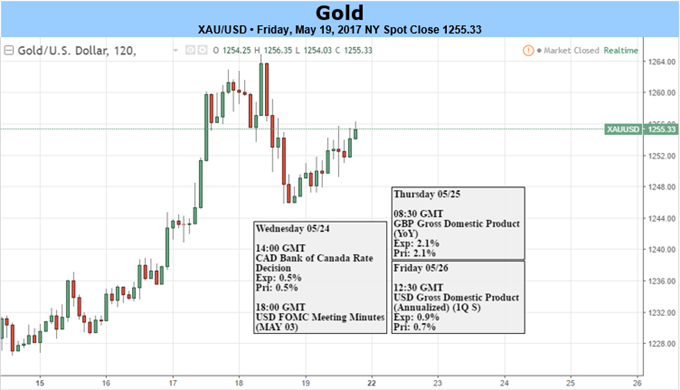 Gold Prices Resume Bull Trend After Halting a 4 Week Slide