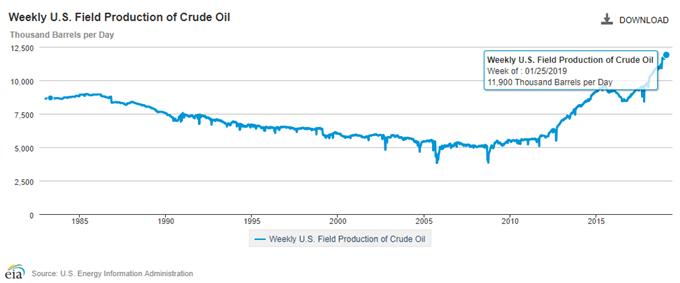 El precio del petróleo pone en peligro su recuperación por la oferta de los países fuera de la OPEP