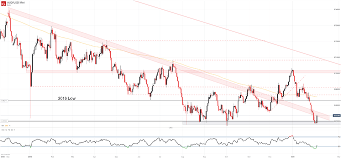 Australian Dollar Forecast: AUD/USD, AUD/JPY Bounce Off Support - What's Next?