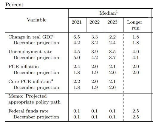 Previsiones macroeconómicas de la Fed