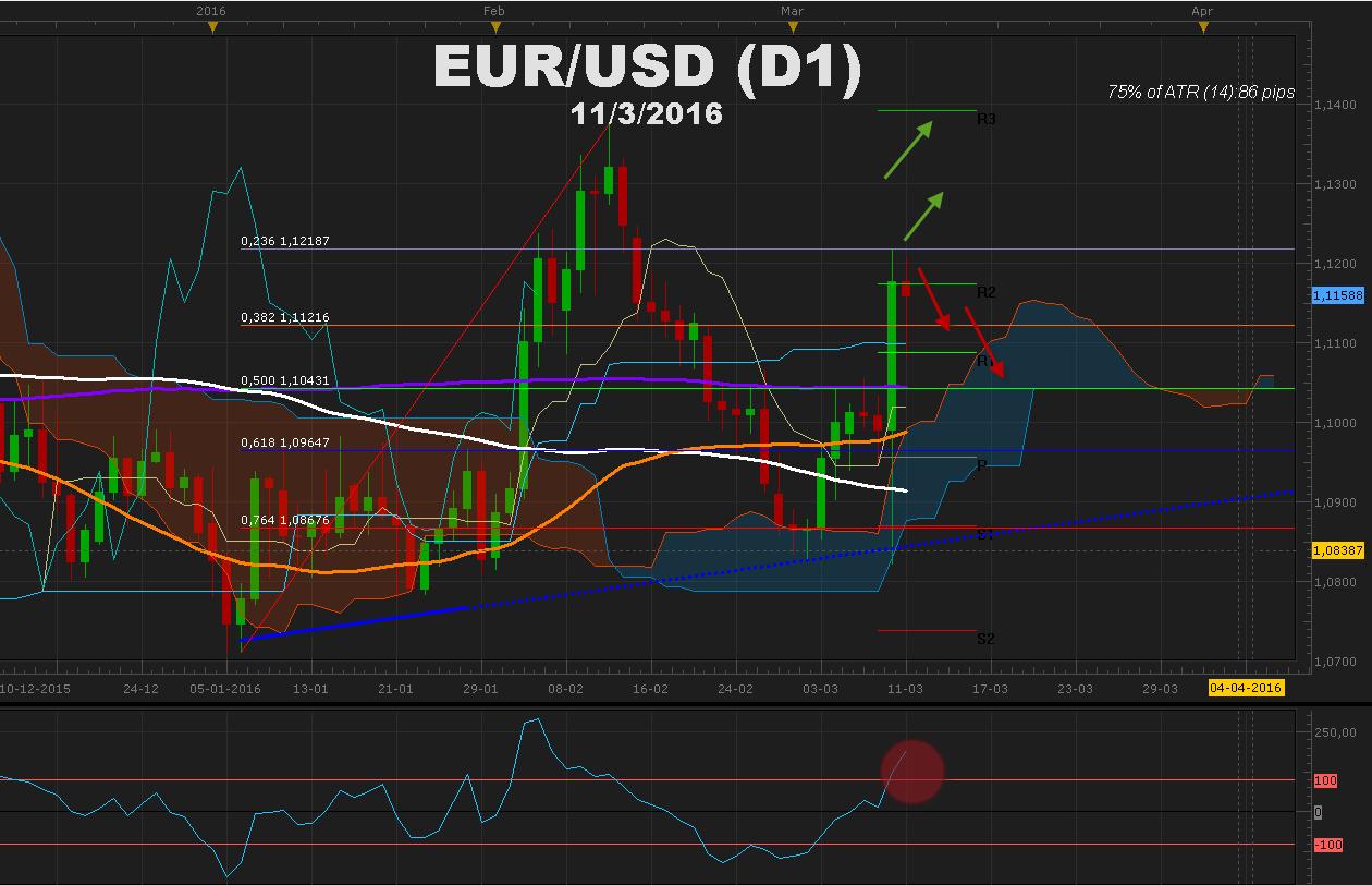EURUSD continúa en una montaña rusa a la espera de la decisión del FOMC sobre las tasas de USA