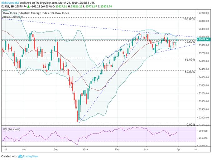 Weekly Equity Outlook: Dow Jones Eyes Breakout, FTSE 100 in Brexit Limbo