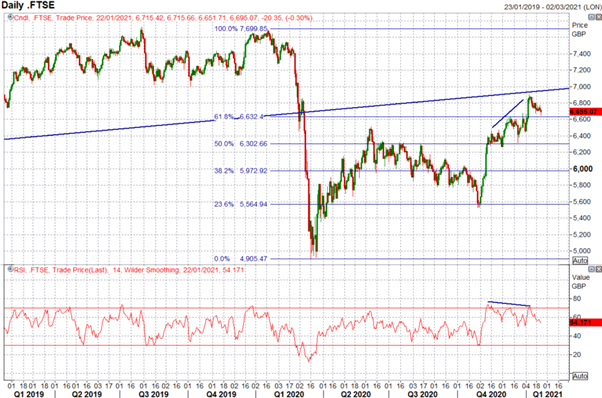 FTSE 100, DAX 30 Technical Forecast For The Week Ahead