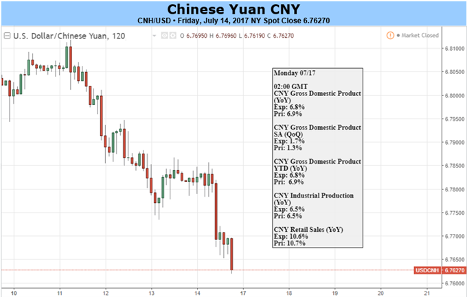 Yuan Looks to China's Q2 GDP, US-China Economic Talks