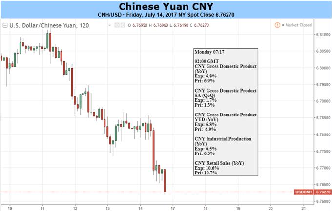 Yuan Looks to China's Q2 GDP, US-China Economic Talks