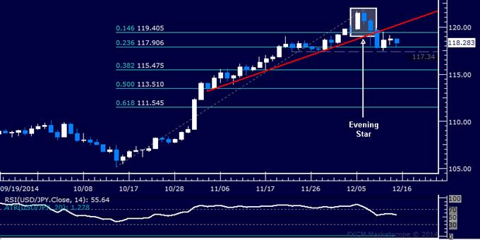 Análisis técnico USD/JPY: En riesgo soporte por sobre 117.00