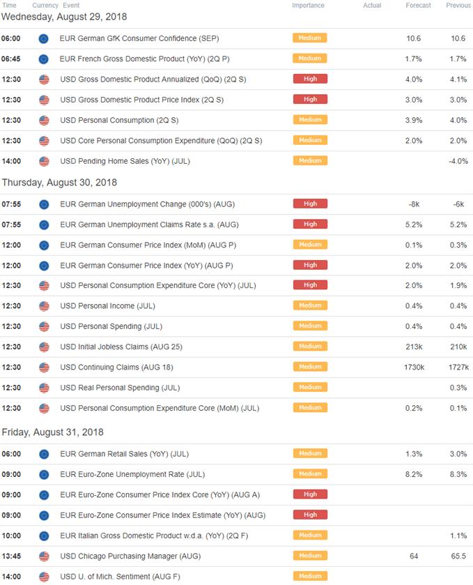 EUR/USD Economic Calendar
