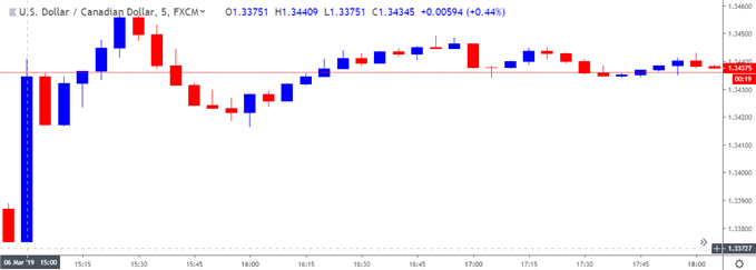 Image of usdcad 5-minute chart