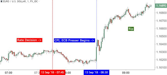 eurusd eur/usd one minute price chart