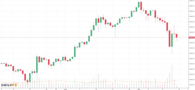 Bitcoin: Die Kuh ist noch nicht vom Eis