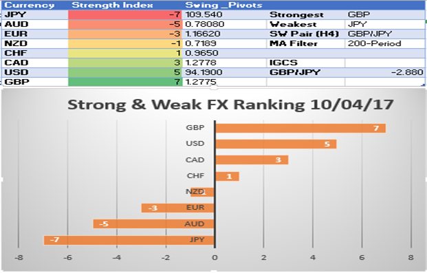 Strong ISM Services Provide Further Support For USD Turn: SW Report