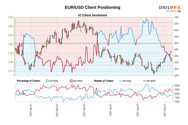 Prévisions Euro : après la BCE, les ranges prévalent en EUR/GBP, EUR/JPY, EUR/USD