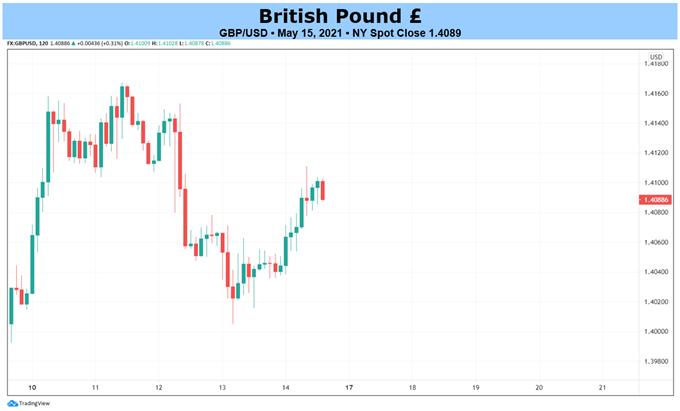 Weekly British Pound Technical Forecast: Bullish Technicals Overcoming Bearish Seasonality