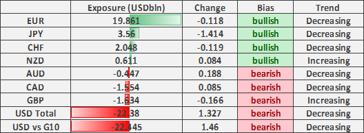 US Dollar Short Squeeze Risks, JPY Longs Short-lived