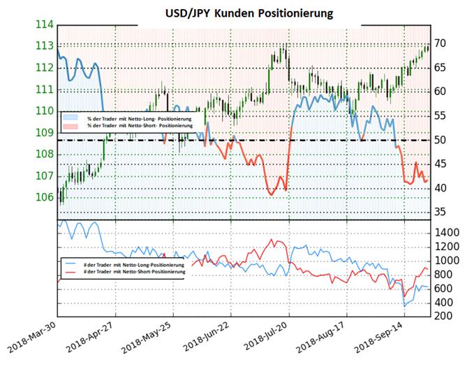 USD/JPY: Short-To-Long Ratio bleibt unverändert im Vergleich zur Vorwoche
