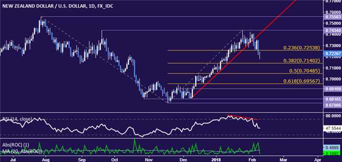 NZD/USD Technical Analysis: Deeper Downturn Seen Ahead