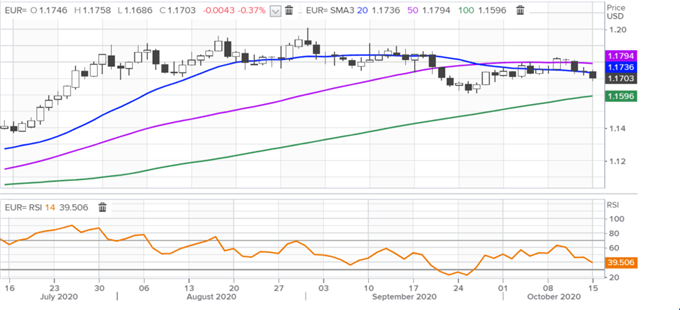 EUR/USD Outlook Bearish as Second Wave of Covid-19 Hits Europe
