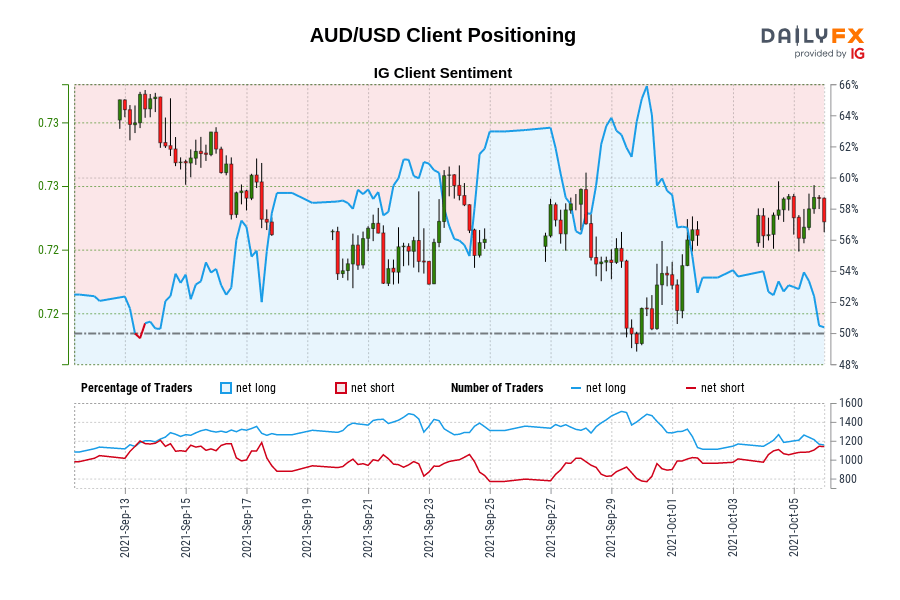 Our data shows traders are now net-short AUD/USD for the first time since Sep 14, 2021 when AUD/USD traded near 0.73.