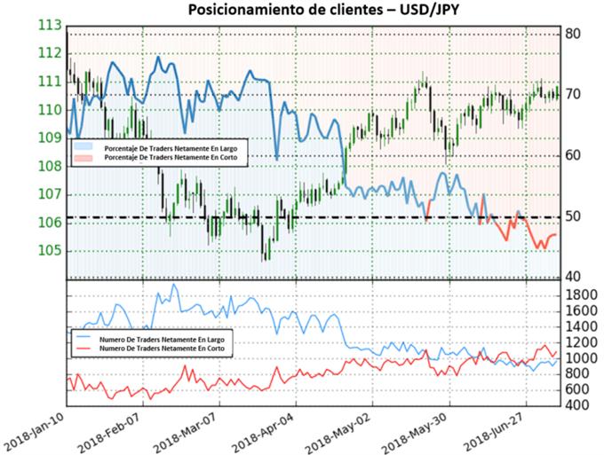 USD/JPY en mercado mixto