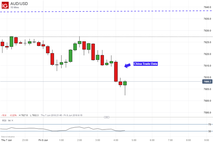 Chinese Australian Imports Rise but AUD Does Not, May Fall Rather