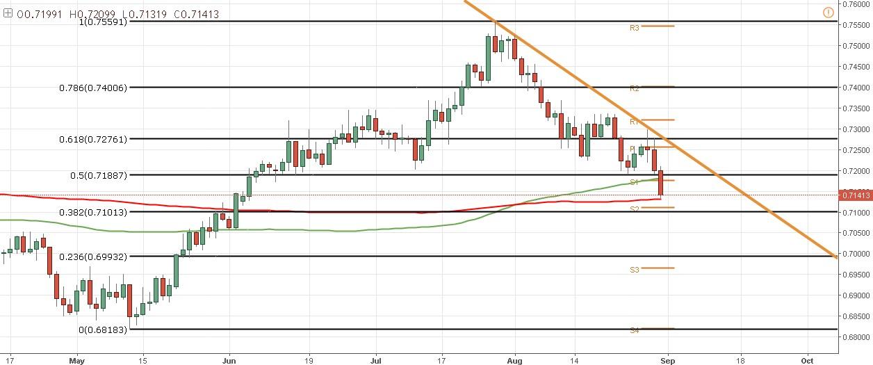 El NZD/USD podría cambiar de tendencia en una jornada de alta volatilidad