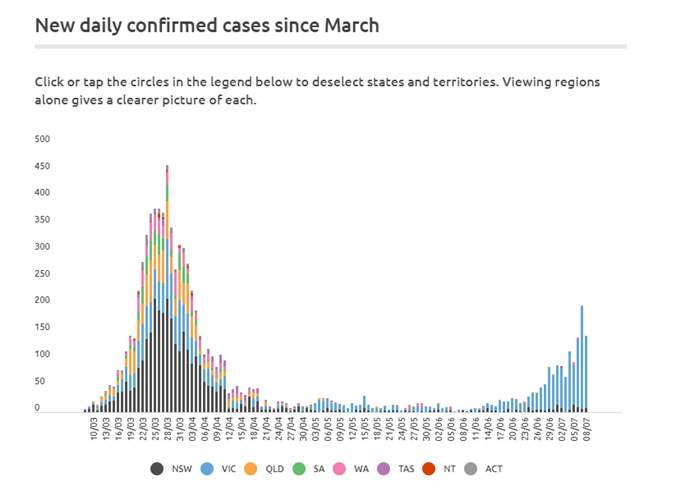 Image of Australian Covid-19 Cases
