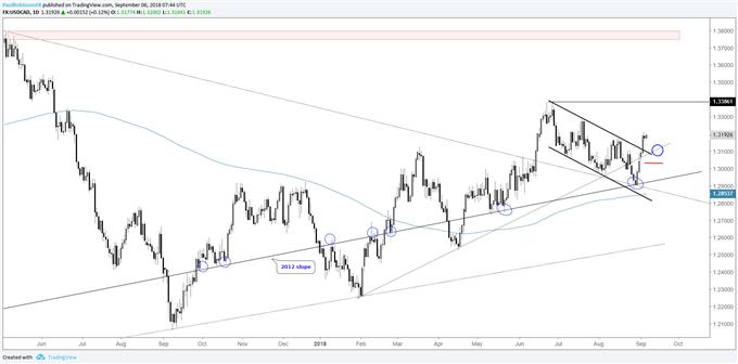 USD/CAD haussier, GBP/NZD susceptible de casser une figure de grande ampleur
