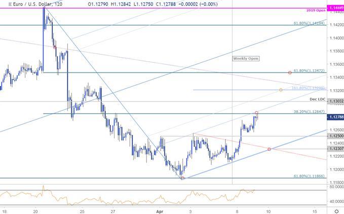 Euro Price Chart - EUR/USD 120minute