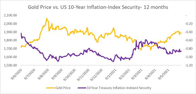 Gold Prices Retreat as Janet Yellen Backs Biden Stimulus, Higher Interest Rates