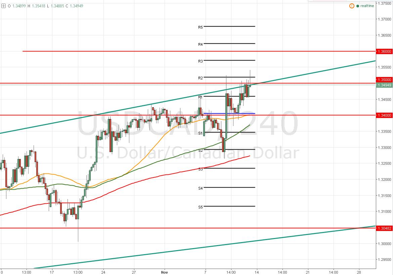 El USD/CAD – Sigue la presión en 1,3500 ¿Qué estrategia se puede usar?