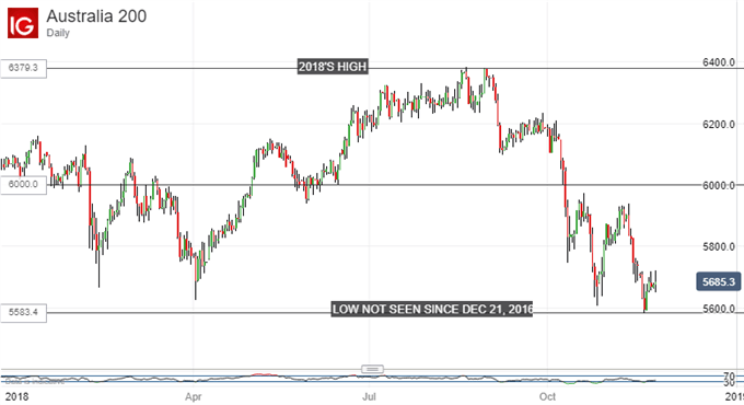 Holding at November's Low. ASX 200, Daily Chart