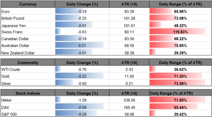 Image of daily change for major financial markets