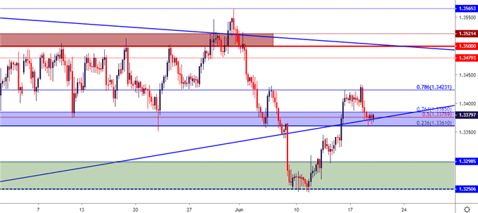 usd cad usdcad price chart