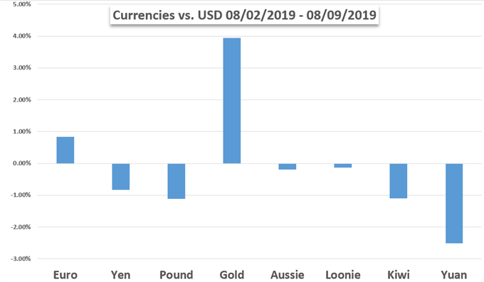 Currency Performance Chart