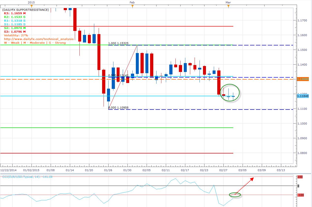 El EUR/USD muestra señales de reversión y baja su volatilidad al mínimo