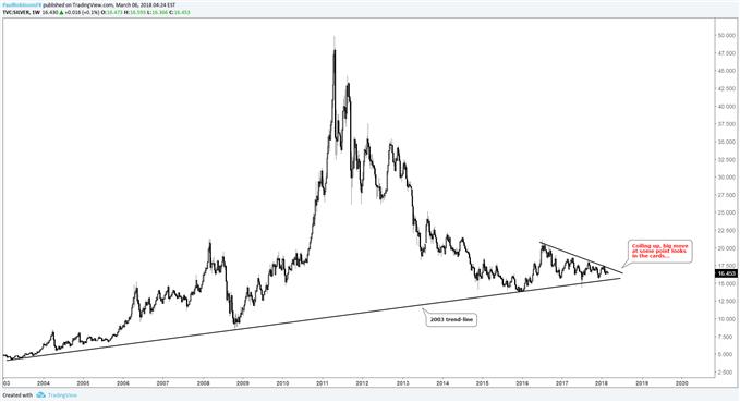 المخطط الأسبوعي لأسعار الفضة، الفضة تتأرجح لحدوث تحرك كبير عند نقطة ما